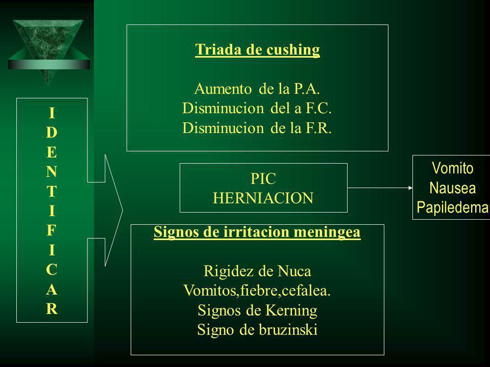 Triada de cushing Aumento de la P.A. Disminucion del a F.C. Disminucion de la F.R. PIC HERNIACION Signos de irritacion meningea Rigidez de Nuca Vomito