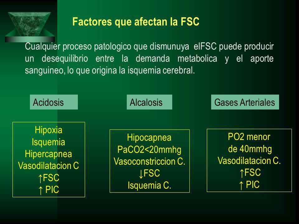 Factores que afectan la FSC AcidosisAlcalosisGases Arteriales Hipoxia Isquemia Hipercapnea Vasodilatacion C FSC PIC Hipocapnea PaCO2<20mmhg Vasoconstr