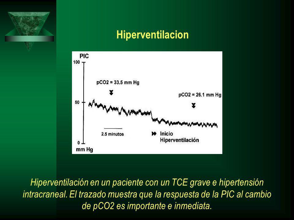Hiperventilacion Hiperventilación en un paciente con un TCE grave e hipertensión intracraneal. El trazado muestra que la respuesta de la PIC al cambio