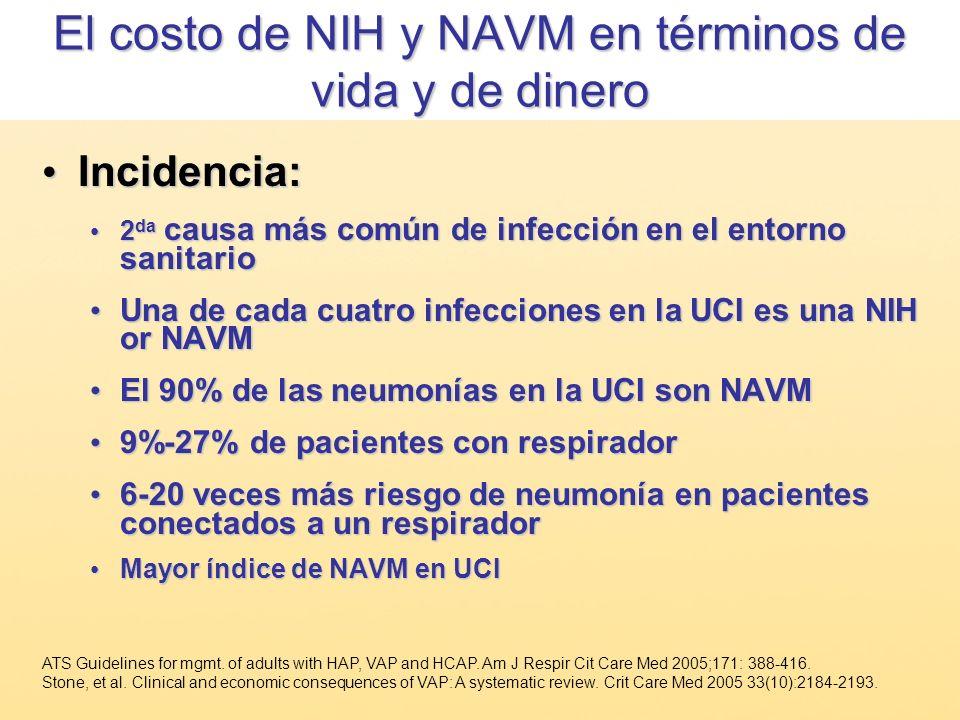 El costo de NIH y NAVM en términos de vida y de dinero Incidencia: Incidencia: 2 da causa más común de infección en el entorno sanitario 2 da causa má