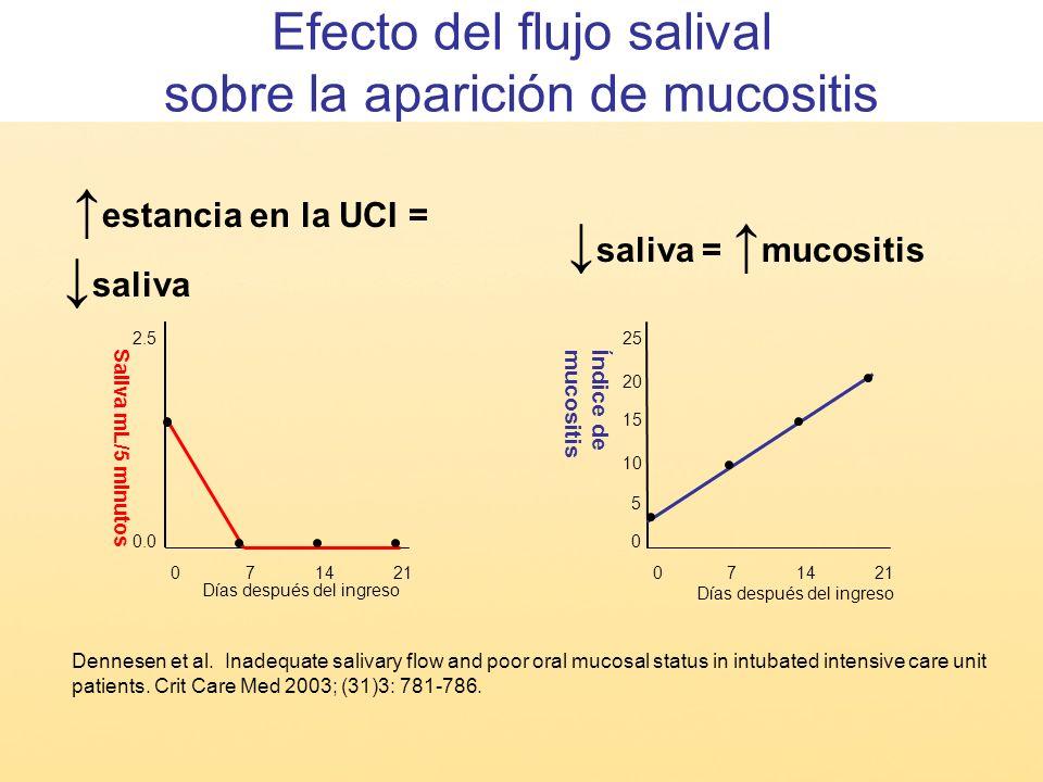 Efecto del flujo salival sobre la aparición de mucositis 071421 0 25 20 15 10 5 Índice de mucositis Días después del ingreso Dennesen et al. Inadequat