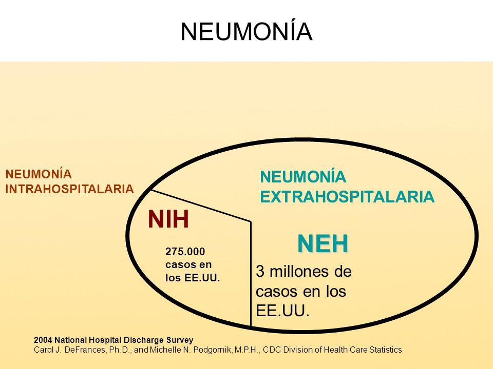 NEUMONÍANEH NIH NEUMONÍA EXTRAHOSPITALARIA NEUMONÍA INTRAHOSPITALARIA 3 millones de casos en los EE.UU. 275.000 casos en los EE.UU. 2004 National Hosp