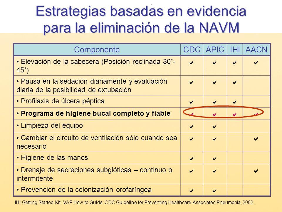 Estrategias basadas en evidencia para la eliminación de la NAVM ComponenteCDCAPICIHIAACN Elevación de la cabecera (Posición reclinada 30˚- 45˚) Pausa