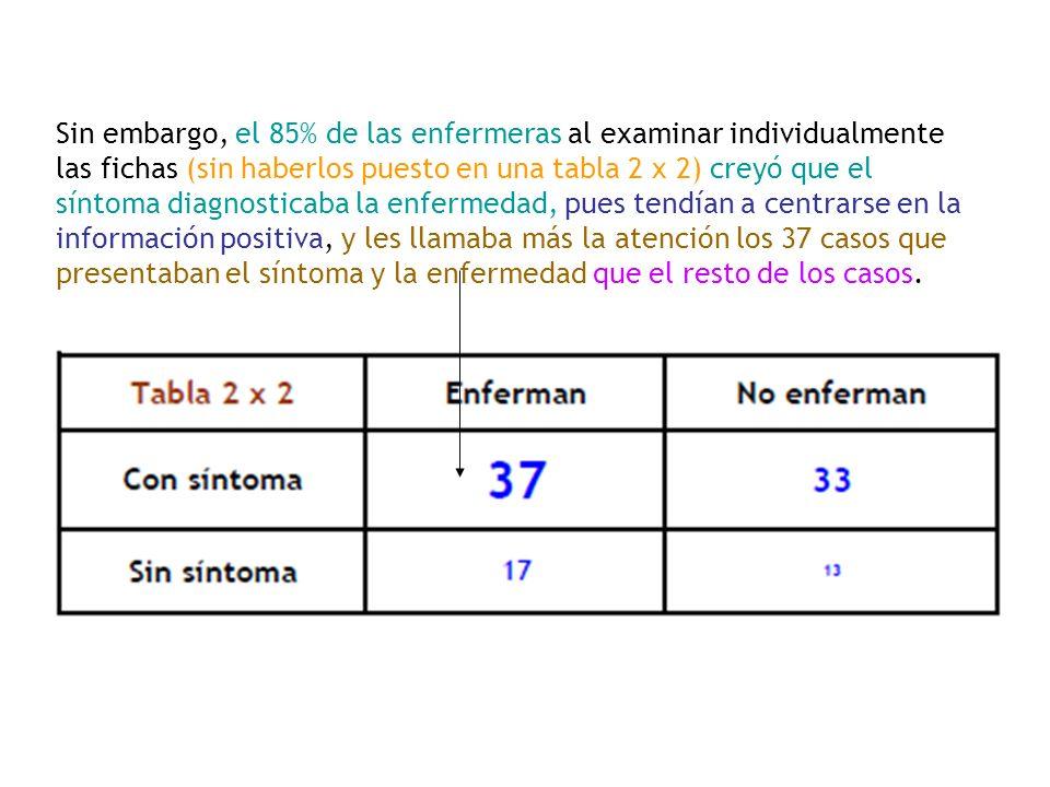 Sin embargo, el 85% de las enfermeras al examinar individualmente las fichas (sin haberlos puesto en una tabla 2 x 2) creyó que el síntoma diagnostica