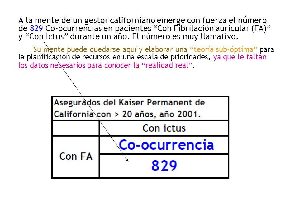 A la mente de un gestor californiano emerge con fuerza el número de 829 Co-ocurrencias en pacientes Con Fibrilación auricular (FA) y Con Ictus durante