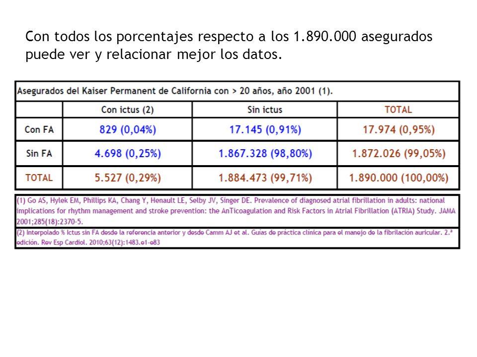 Con todos los porcentajes respecto a los 1.890.000 asegurados puede ver y relacionar mejor los datos.