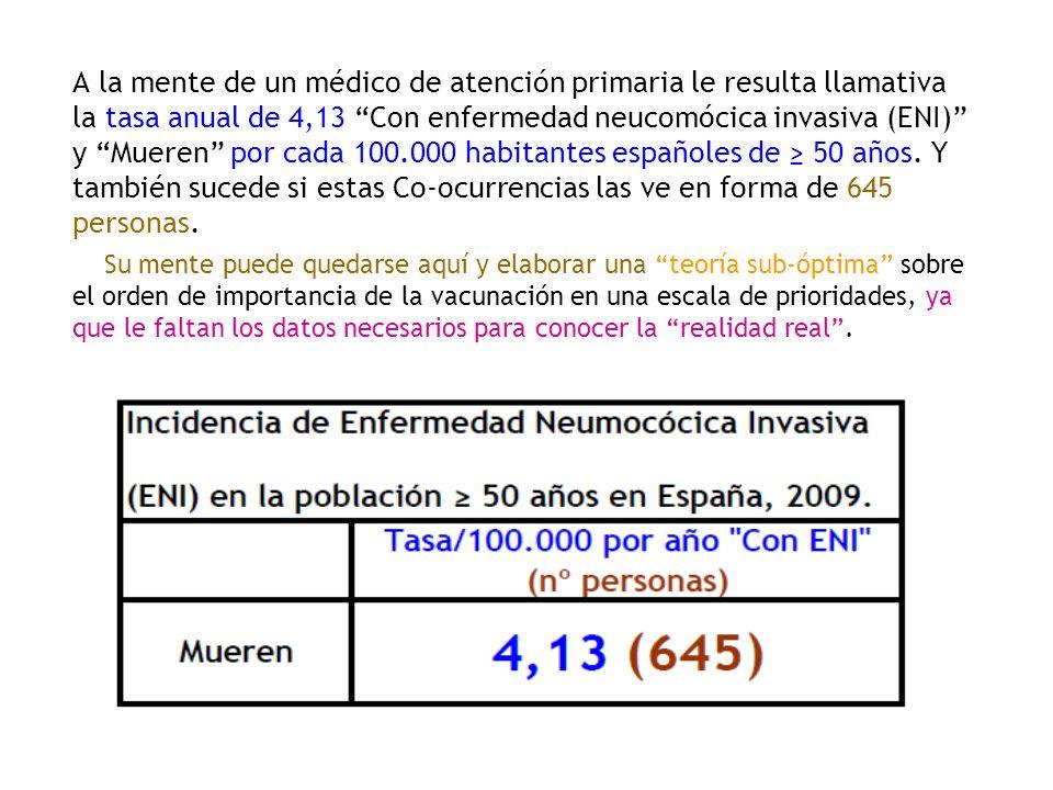 A la mente de un médico de atención primaria le resulta llamativa la tasa anual de 4,13 Con enfermedad neucomócica invasiva (ENI) y Mueren por cada 10