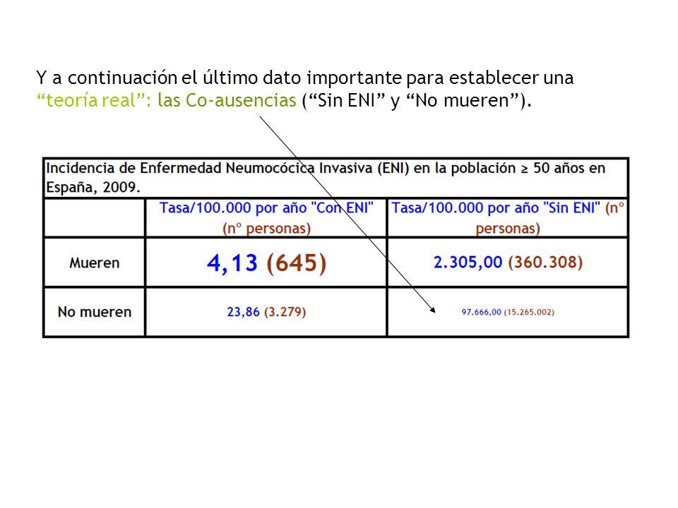 Y a continuación el último dato importante para establecer una teoría real: las Co-ausencias (Sin ENI y No mueren).