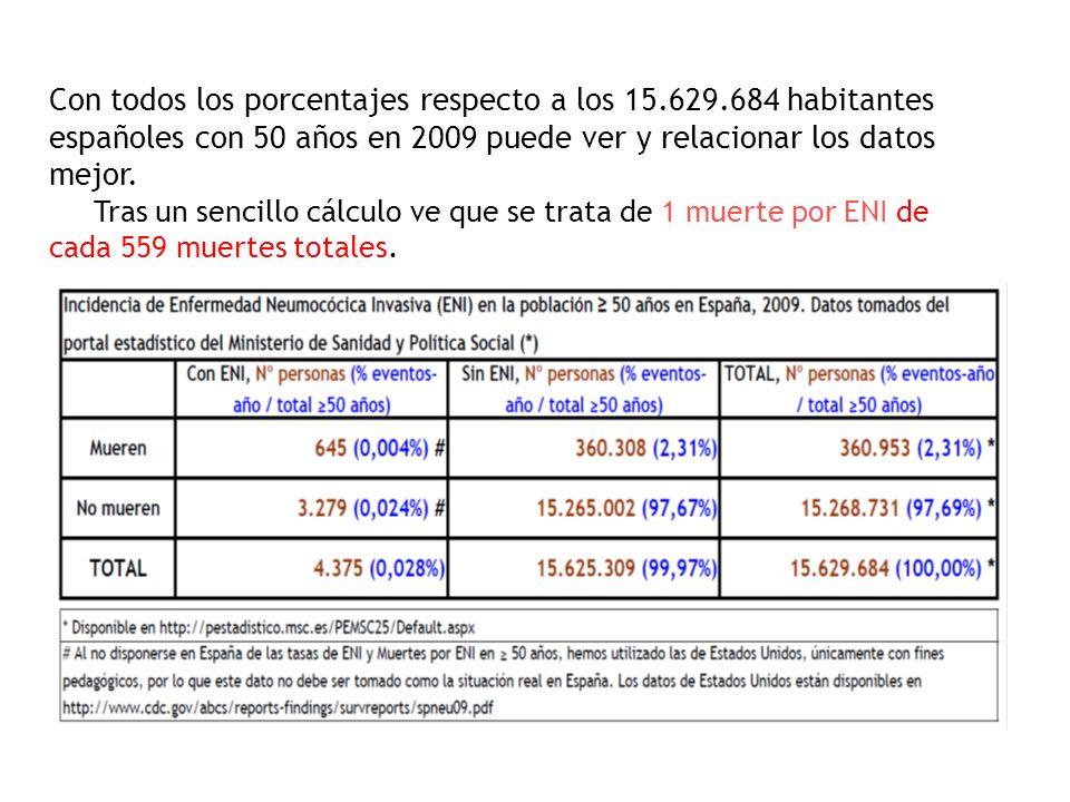 Con todos los porcentajes respecto a los 15.629.684 habitantes españoles con 50 años en 2009 puede ver y relacionar los datos mejor. Tras un sencillo