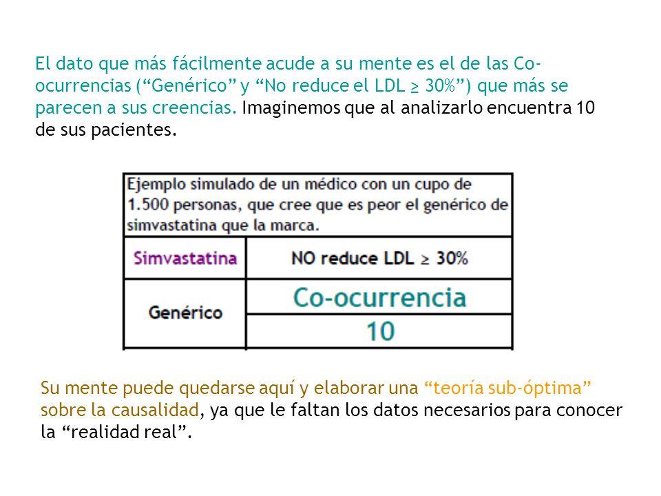 El dato que más fácilmente acude a su mente es el de las Co- ocurrencias (Genérico y No reduce el LDL 30%) que más se parecen a sus creencias. Imagine