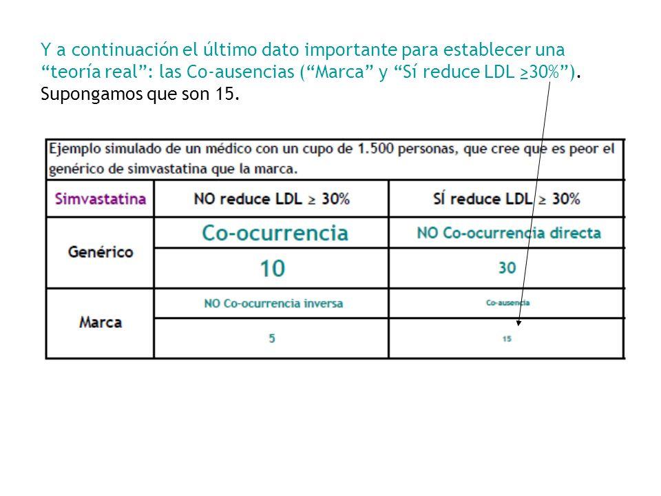Y a continuación el último dato importante para establecer una teoría real: las Co-ausencias (Marca y Sí reduce LDL 30%). Supongamos que son 15.