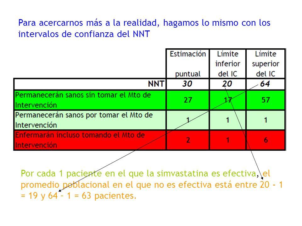 Para acercarnos más a la realidad, hagamos lo mismo con los intervalos de confianza del NNT Por cada 1 paciente en el que la simvastatina es efectiva,