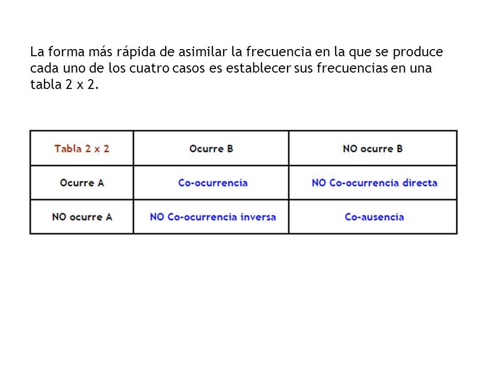 La forma más rápida de asimilar la frecuencia en la que se produce cada uno de los cuatro casos es establecer sus frecuencias en una tabla 2 x 2.