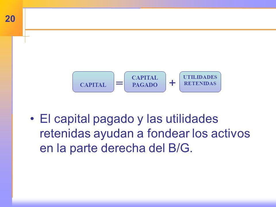 = + El capital pagado y las utilidades retenidas ayudan a fondear los activos en la parte derecha del B/G.