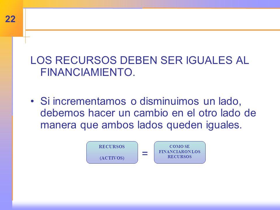 LOS RECURSOS DEBEN SER IGUALES AL FINANCIAMIENTO.