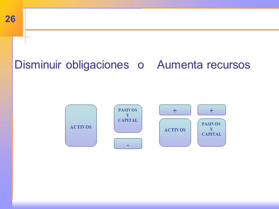 Disminuir obligacioneso Aumenta recursos - PASIVOS Y CAPITAL + ACTIVOS + PASIVOS Y CAPITAL ACTIVOS 26