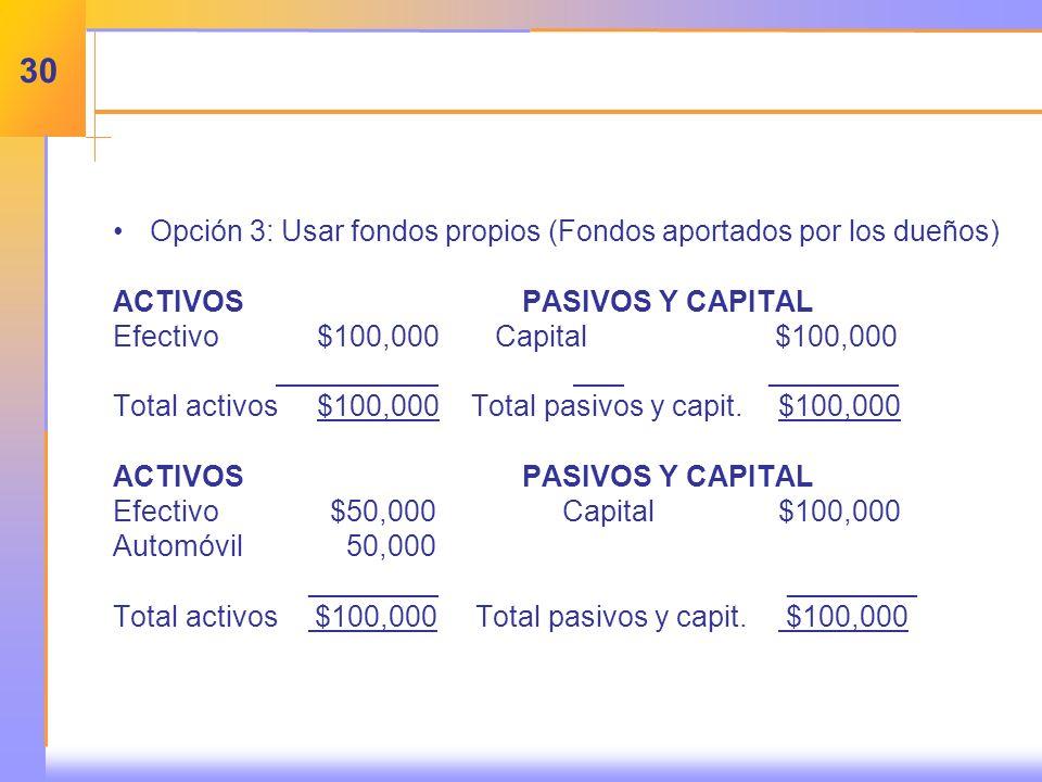 Opción 3: Usar fondos propios (Fondos aportados por los dueños) ACTIVOSPASIVOS Y CAPITAL Efectivo$100,000 Capital $100,000 _______ ________ Total activos$100,000Total pasivos y capit.$100,000 ACTIVOSPASIVOS Y CAPITAL Efectivo $50,000 Capital$100,000 Automóvil 50,000 ________ ________ Total activos $100,000 Total pasivos y capit.