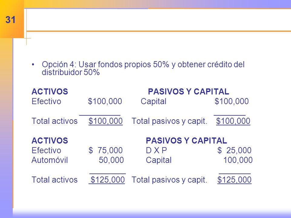 Opción 4: Usar fondos propios 50% y obtener crédito del distribuidor 50% ACTIVOS PASIVOS Y CAPITAL Efectivo $100,000 Capital $100,000 _______ _______ Total activos$100,000Total pasivos y capit.