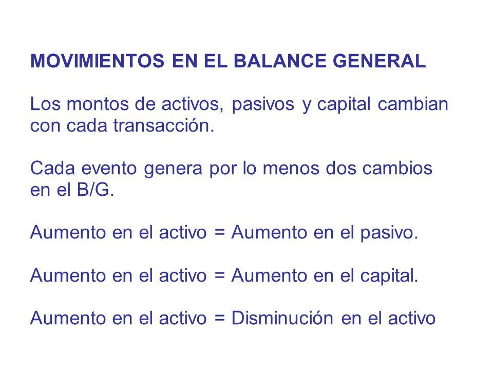 MOVIMIENTOS EN EL BALANCE GENERAL Los montos de activos, pasivos y capital cambian con cada transacción.