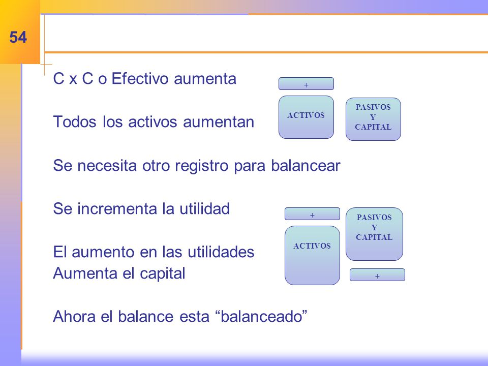 C x C o Efectivo aumenta Todos los activos aumentan Se necesita otro registro para balancear Se incrementa la utilidad El aumento en las utilidades Aumenta el capital Ahora el balance esta balanceado + ACTIVOS PASIVOS Y CAPITAL + ACTIVOS PASIVOS Y CAPITAL + + 54