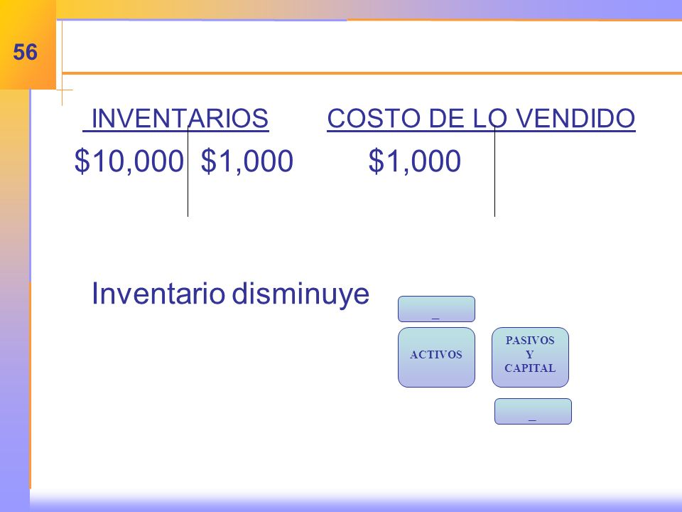 INVENTARIOS COSTO DE LO VENDIDO $10,000 $1,000 $1,000 Inventario disminuye _ ACTIVOS PASIVOS Y CAPITAL _ 56