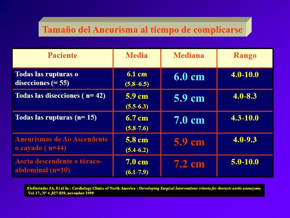 PacienteMediaMedianaRango Todas las rupturas o disecciones (= 55) 6.1 cm (5.8–6.5) 6.0 cm 4.0-10.0 Todas las disecciones ( n= 42) 5.9 cm (5.5-6.3) 5.9
