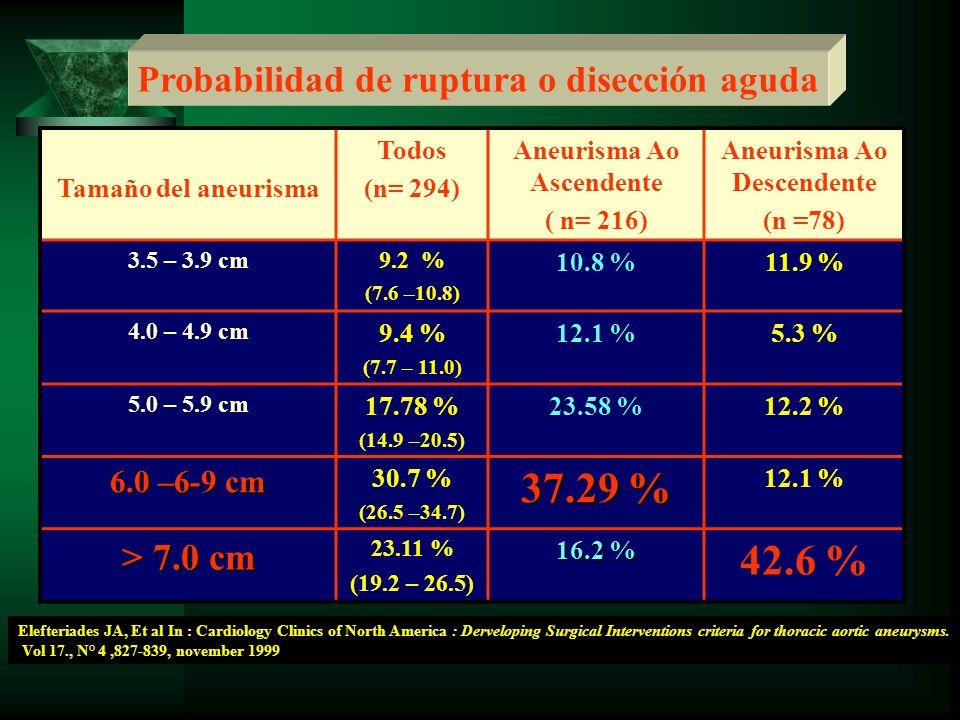 Tamaño del aneurisma Todos (n= 294) Aneurisma Ao Ascendente ( n= 216) Aneurisma Ao Descendente (n =78) 3.5 – 3.9 cm9.2 % (7.6 –10.8) 10.8 %11.9 % 4.0