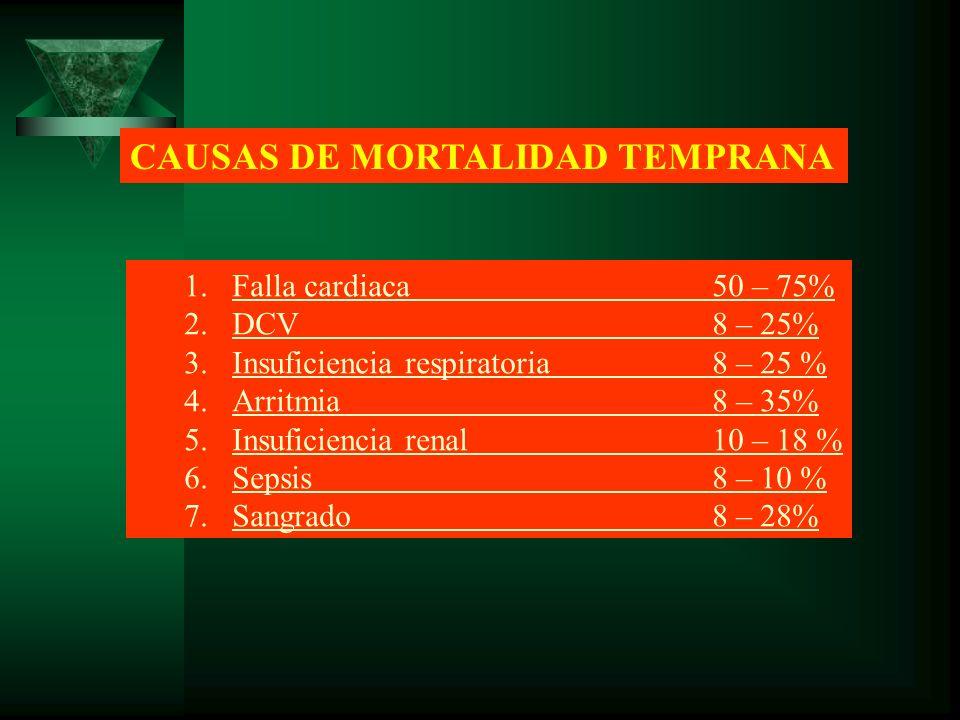 CAUSAS DE MORTALIDAD TEMPRANA 1.Falla cardiaca50 – 75% 2.DCV8 – 25% 3.Insuficiencia respiratoria8 – 25 % 4.Arritmia8 – 35% 5.Insuficiencia renal10 – 1