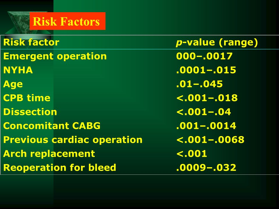 Risk factorp-value (range) Emergent operation000–.0017 NYHA.0001–.015 Age.01–.045 CPB time<.001–.018 Dissection<.001–.04 Concomitant CABG.001–.0014 Pr