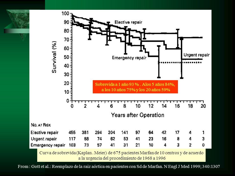 Curva de sobrevida (Kaplan. Meier) de 675 pacientes Marfan de 10 centros y de acuerdo a la urgencia del procedimiento de 1968 a 1996 Sobrevida a 1 año