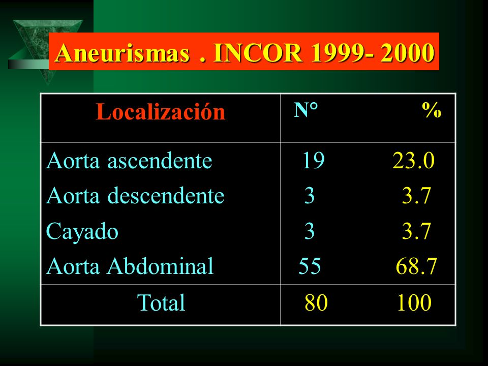 Localización N° % Aorta ascendente Aorta descendente Cayado Aorta Abdominal 19 23.0 3 3.7 55 68.7 Total 80 100 Aneurismas. INCOR 1999- 2000