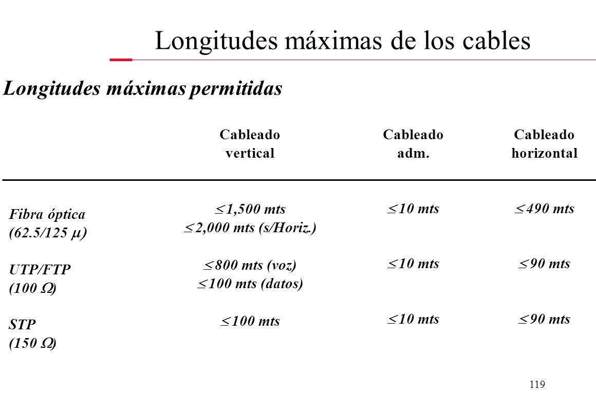118 Par trenzado -UTP categorías 3, 4, 5 y 5e -FTP categorías 5 y 5e -STP Fibra óptica -62.5 / 125 El cable coaxial solo se puede utilizar en conexion