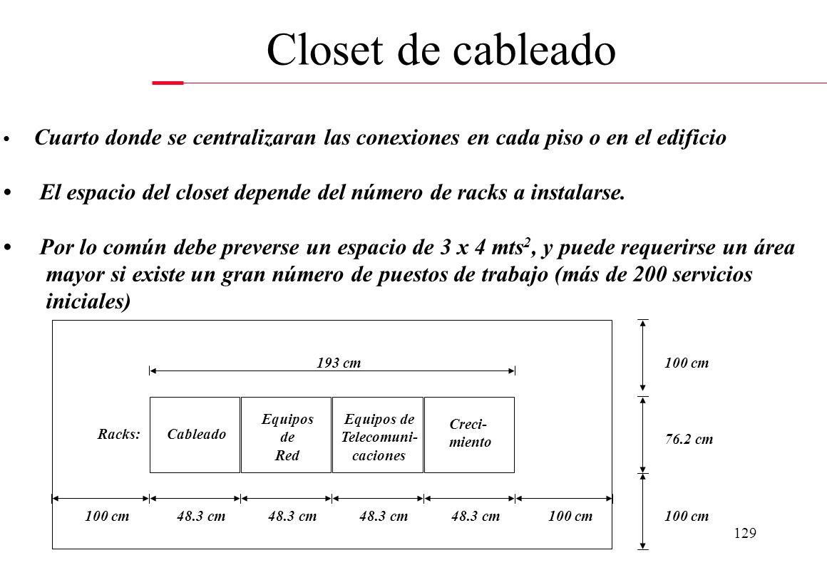 128 Entre el closet de cableado del edificio y los closets de cableado de otros edificios, conexionando los distintos edificios que se encuentran dent
