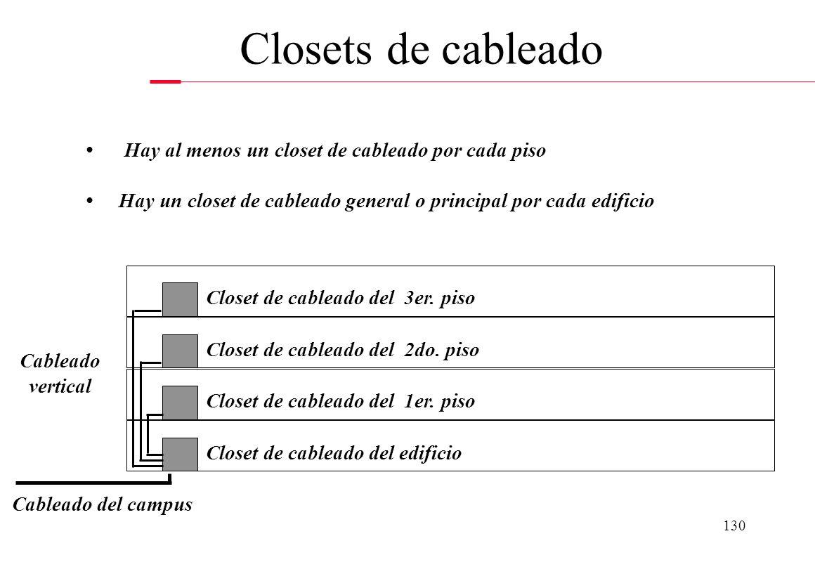 129 Cuarto donde se centralizaran las conexiones en cada piso o en el edificio El espacio del closet depende del número de racks a instalarse. Por lo