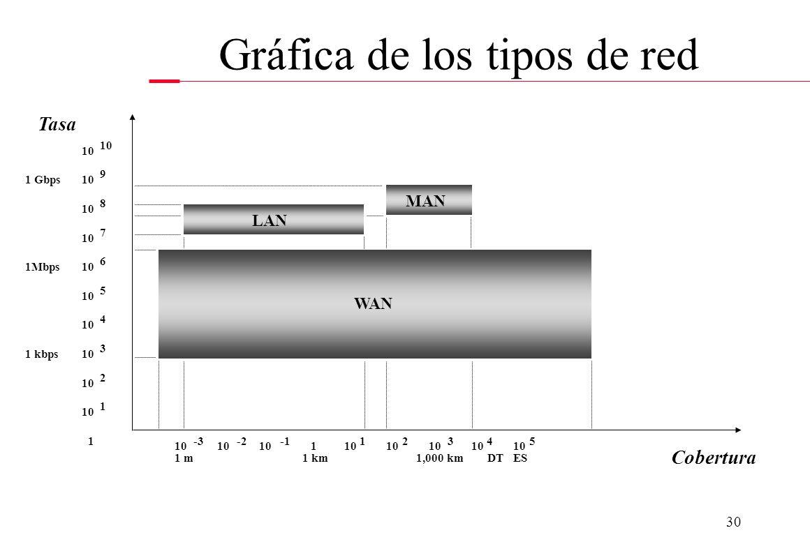 29 Diámetro: Tasa: Información: Pertenencia: < 10 km. 4 - 1024 Mbps Datos, gráficos, voz *, audio *, vídeo * El usuario 10 - 100 km. 50 - 622 Mbps Dat