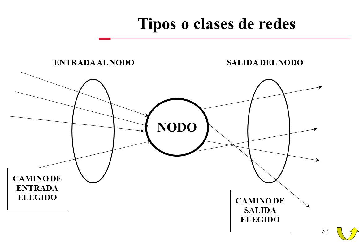 36 Tipos o clases de redes Según su Arquitectura y método de transferencia. Redes conmutadas. - Conjunto de nodos interconectados por cable con topolo