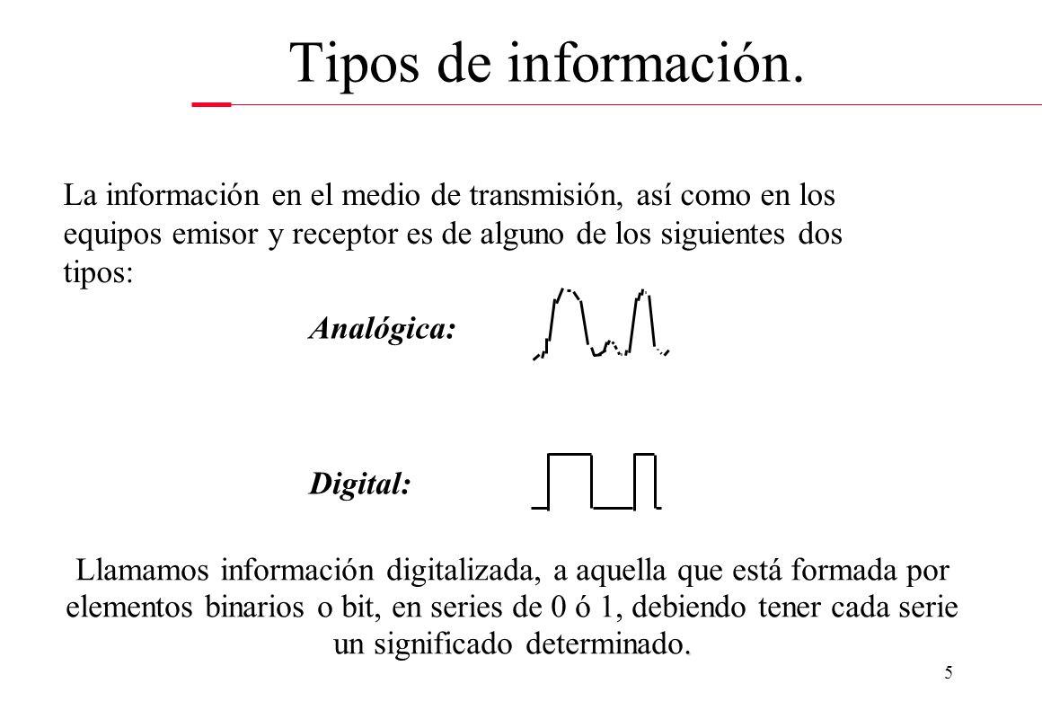 4 EmisorReceptor Medio Elementos de la comunicación.