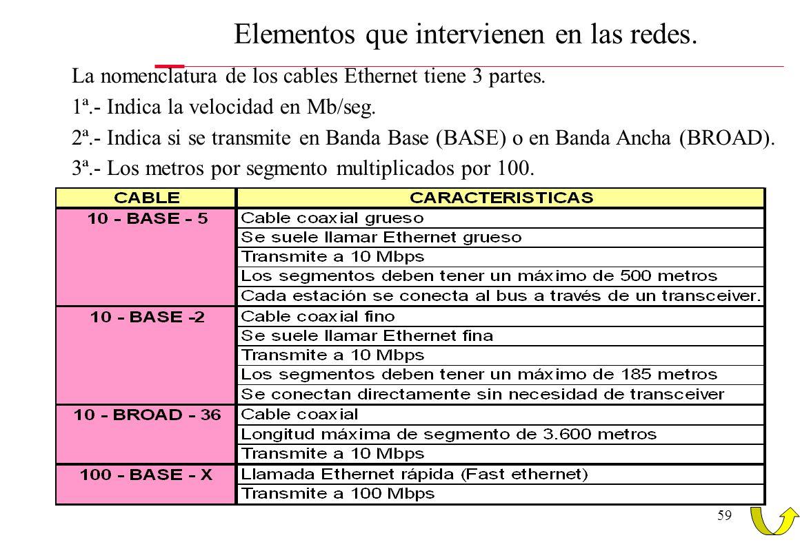 58 Elementos que intervienen en las redes. Cable COAXIAL: - Es utilizado generalmente para señales de televisión. - Consiste en un núcleo de cobre rod