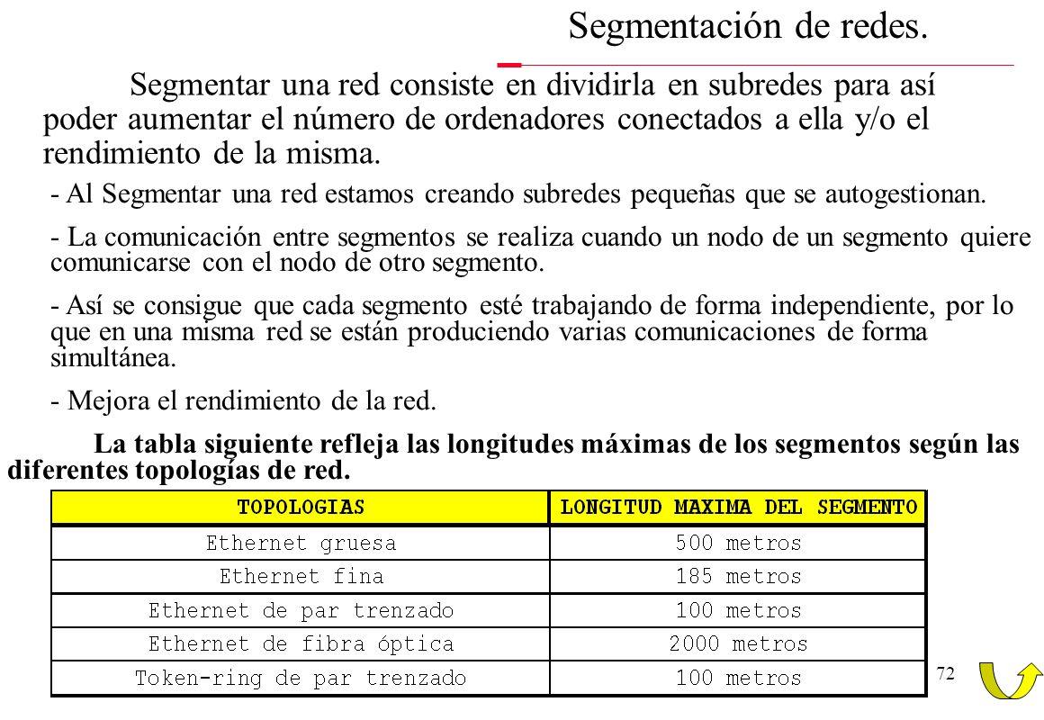 71 Elementos que intervienen en las redes. - Existen routers multiporotocolo, que son capaces de interconectar redes con distintos protocolos, incorpo