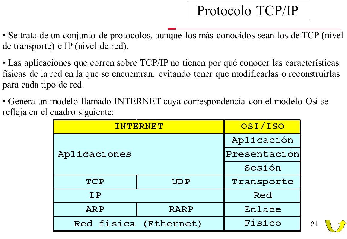 93 APLICACIÓN TRANSPORTE INTERNET ENLACE FISICA 5432154321 Física: Es la encargada de utilizar el medio de transmisión de datos. Se encarga también de