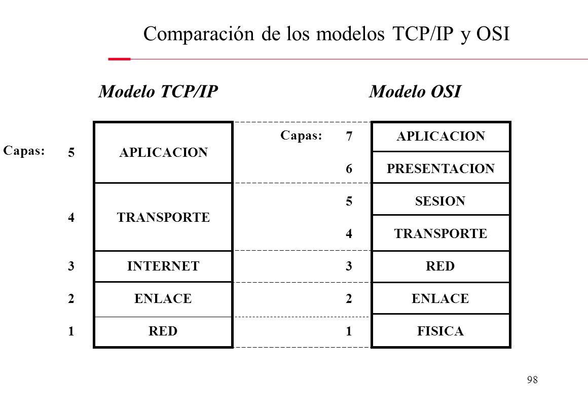 97 TCP adjunta datos como: puerto de destino, número de secuencia de trama o bloque y bits de control de errores. IP adjunta datos a cada trama o bloq