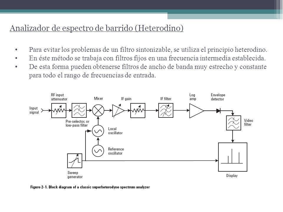 Analizador de espectro de barrido (Heterodino) Para evitar los problemas de un filtro sintonizable, se utiliza el principio heterodino. En éste método