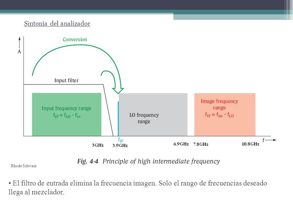 Sintonía del analizador Rhode Schwarz El filtro de entrada elimina la frecuencia imagen. Solo el rango de frecuencias deseado llega al mezclador.