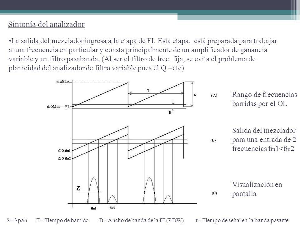 Sintonía del analizador Rango de frecuencias barridas por el OL Salida del mezclador para una entrada de 2 frecuencias f in 1<f in 2 Visualización en