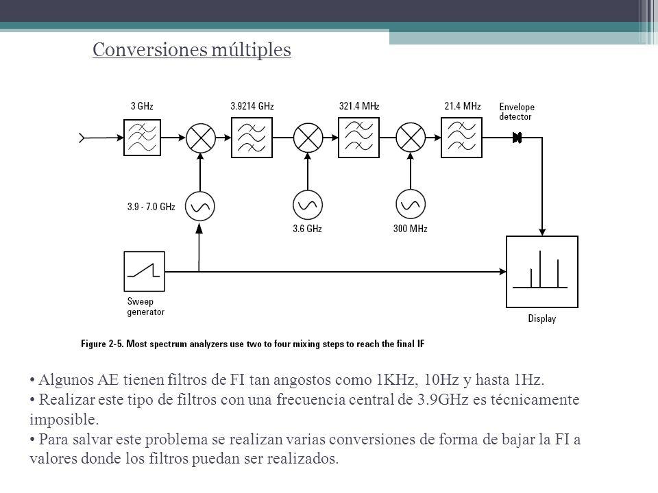 Conversiones múltiples Algunos AE tienen filtros de FI tan angostos como 1KHz, 10Hz y hasta 1Hz. Realizar este tipo de filtros con una frecuencia cent