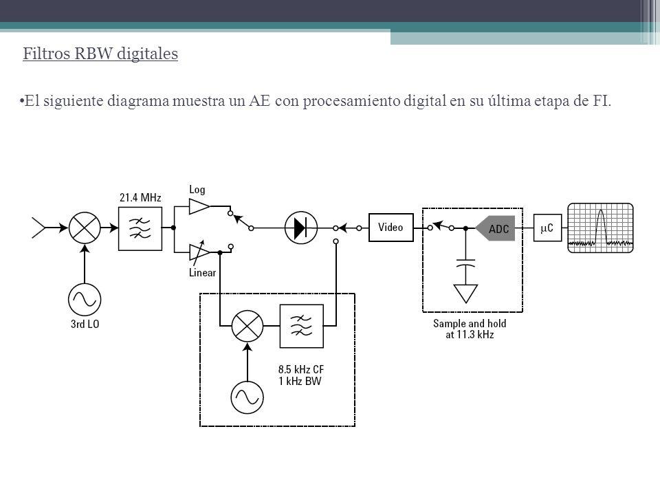 El siguiente diagrama muestra un AE con procesamiento digital en su última etapa de FI. Filtros RBW digitales