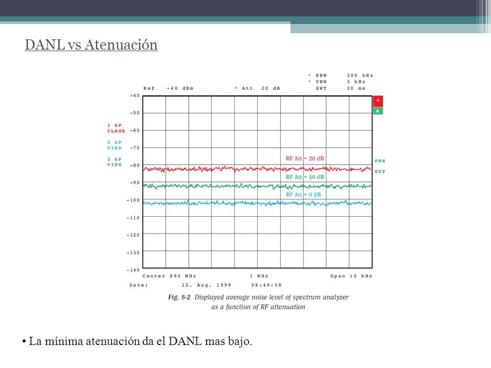 DANL vs Atenuación La mínima atenuación da el DANL mas bajo.