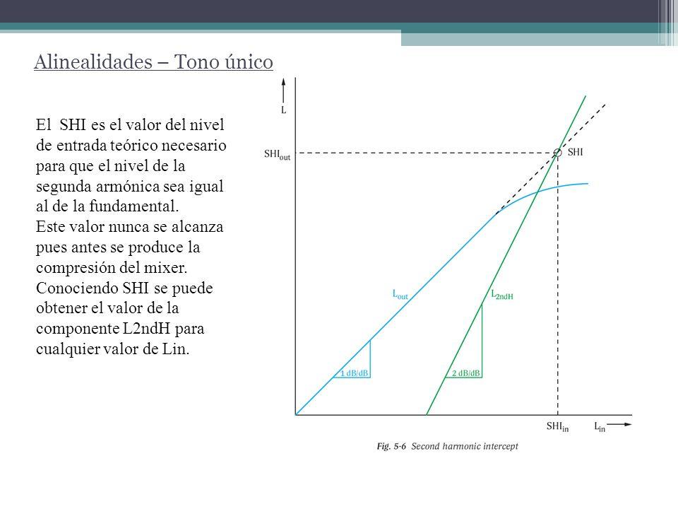 Alinealidades – Tono único El SHI es el valor del nivel de entrada teórico necesario para que el nivel de la segunda armónica sea igual al de la funda