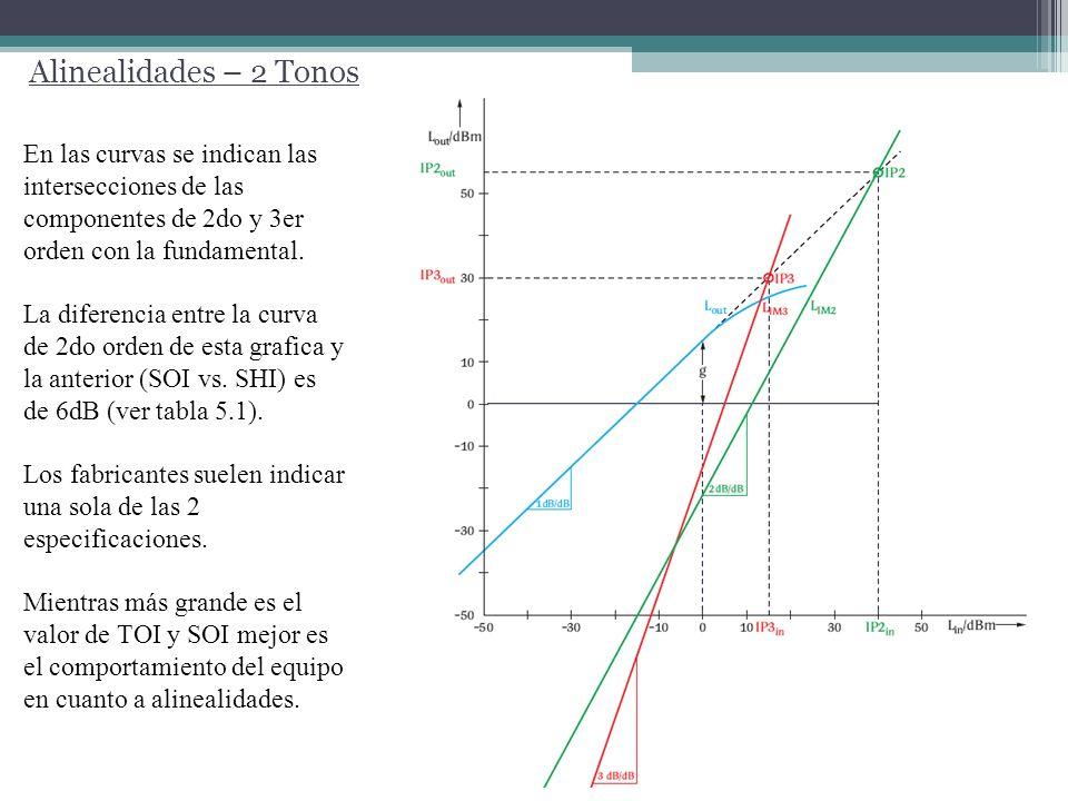 Alinealidades – 2 Tonos En las curvas se indican las intersecciones de las componentes de 2do y 3er orden con la fundamental. La diferencia entre la c