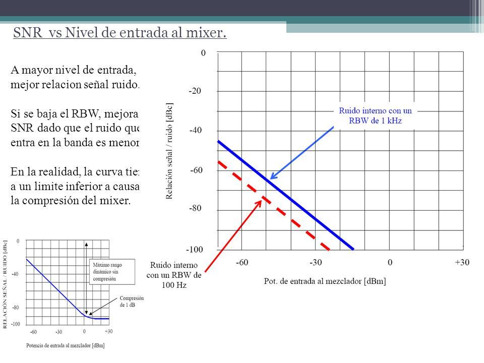 SNR vs Nivel de entrada al mixer. A mayor nivel de entrada, mejor relacion señal ruido. Si se baja el RBW, mejora el SNR dado que el ruido que entra e